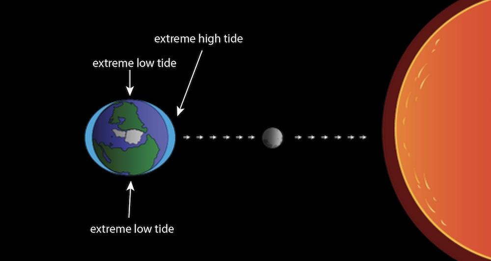 https://oceanservice.noaa.gov/education/tutorial_tides/tides06_variations.html
